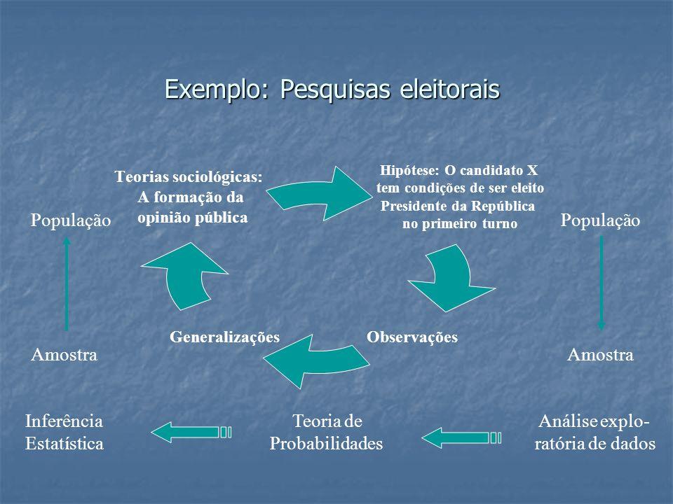 Exemplo: Pesquisas eleitorais