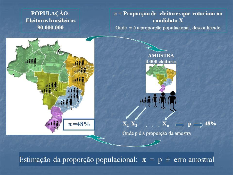 Estimação da proporção populacional: π = p ± erro amostral