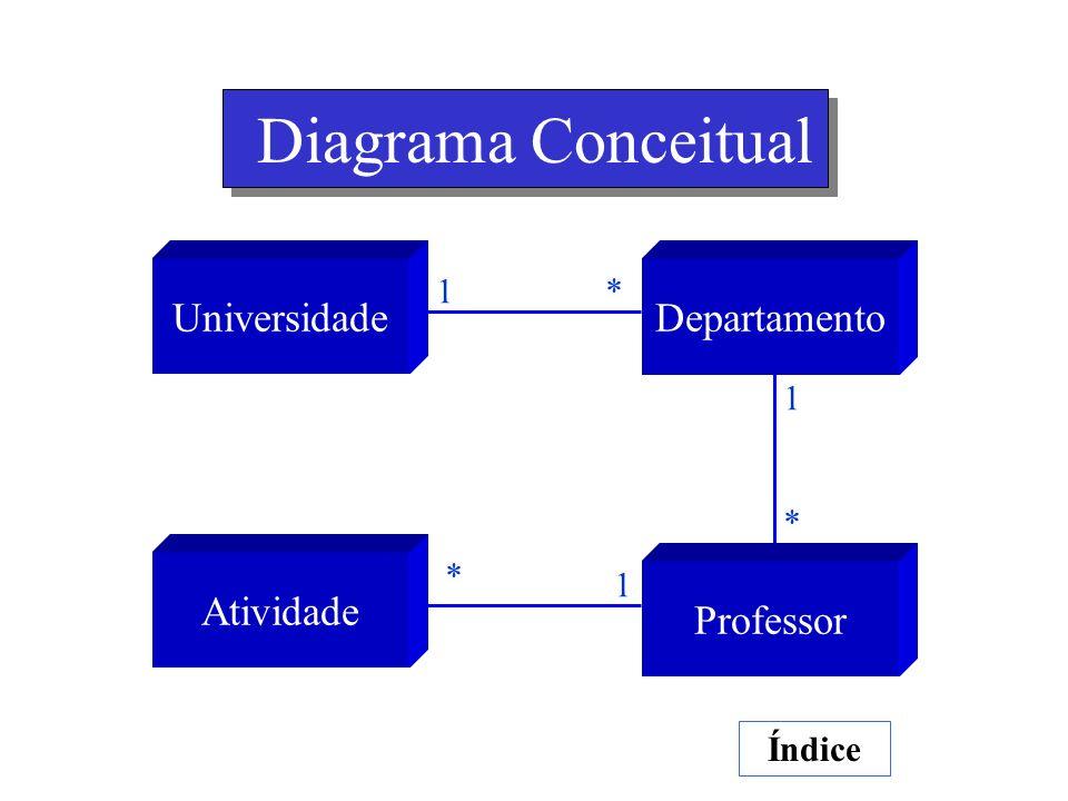 Diagrama Conceitual Universidade Departamento Atividade Professor 1 *
