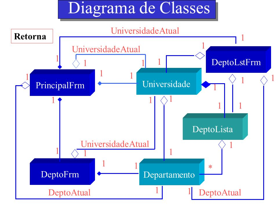 Diagrama de Classes 1 DeptoAtual UniversidadeAtual Retorna 1