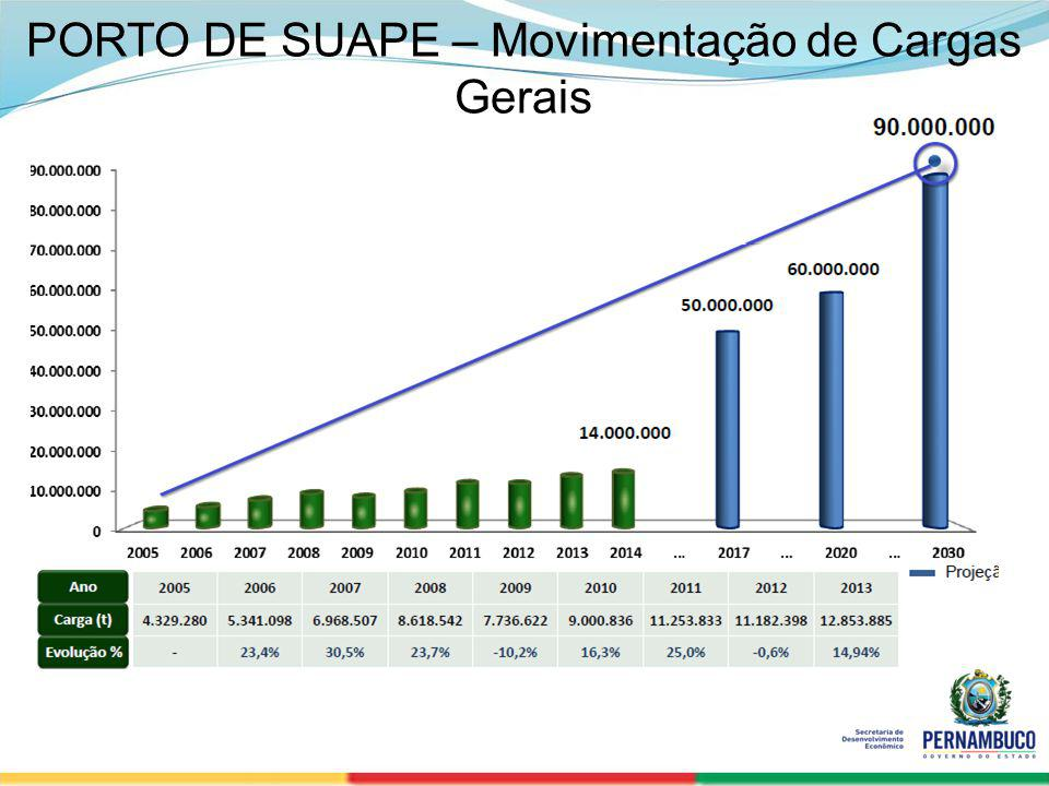 PORTO DE SUAPE – Movimentação de Cargas Gerais