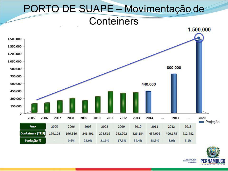 PORTO DE SUAPE – Movimentação de Conteiners
