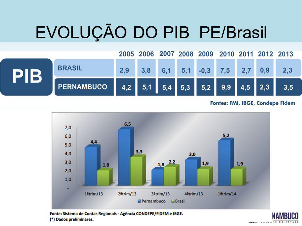 EVOLUÇÃO DO PIB PE/Brasil