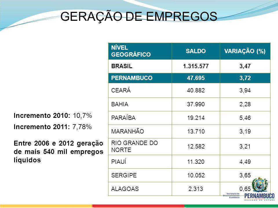 GERAÇÃO DE EMPREGOS Incremento 2010: 10,7% Incremento 2011: 7,78%