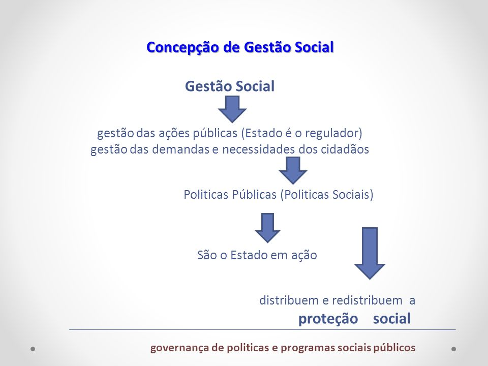 Concepção de Gestão Social