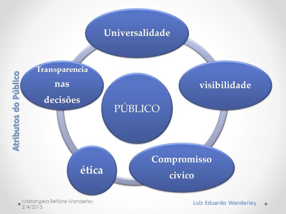 público ética Universalidade Atributos do Público nas visibilidade