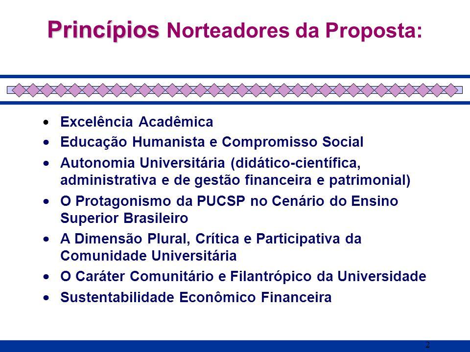 Princípios Norteadores da Proposta: