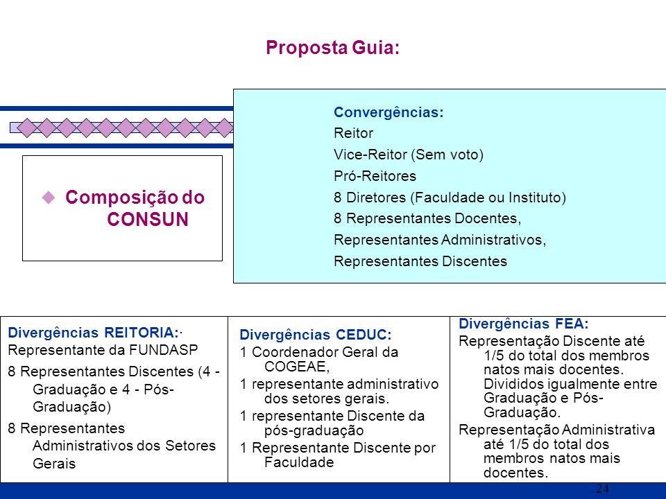 Proposta Guia: Composição do CONSUN Convergências: Reitor