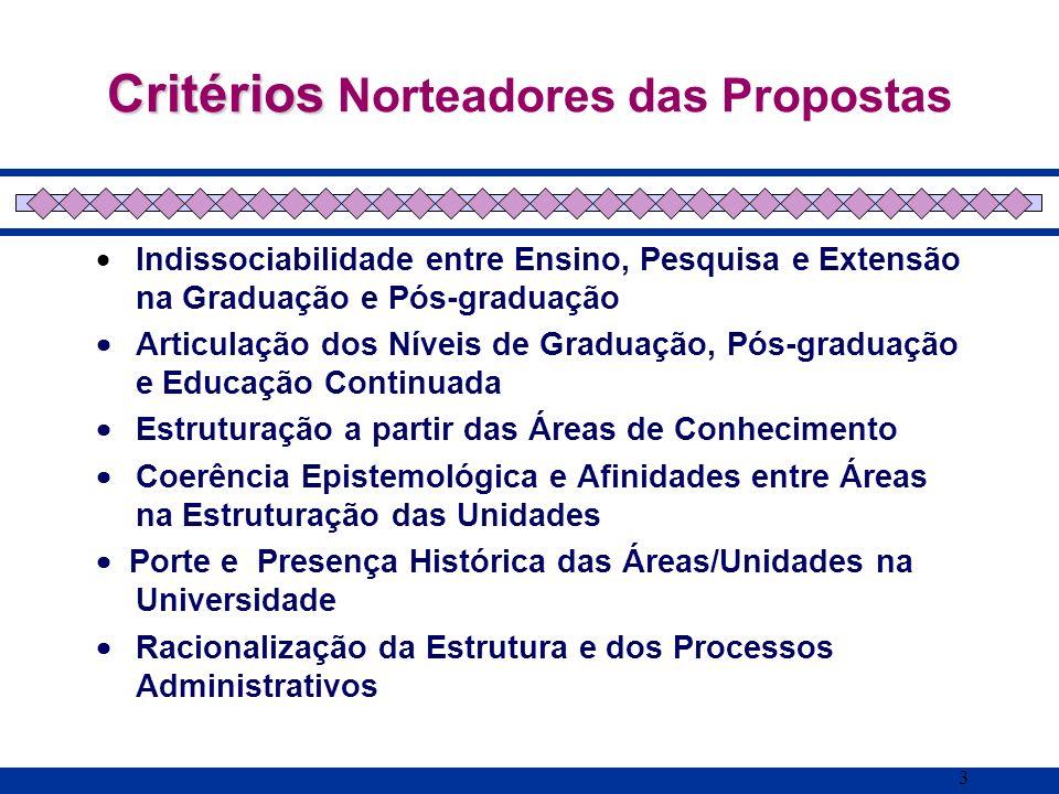 Critérios Norteadores das Propostas