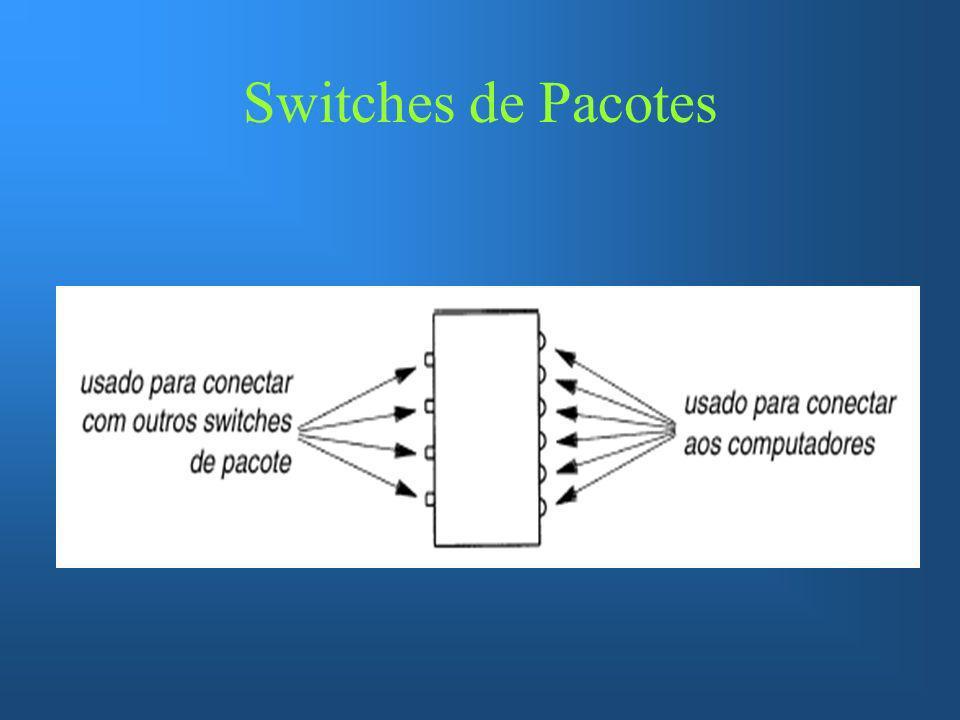 Switches de Pacotes