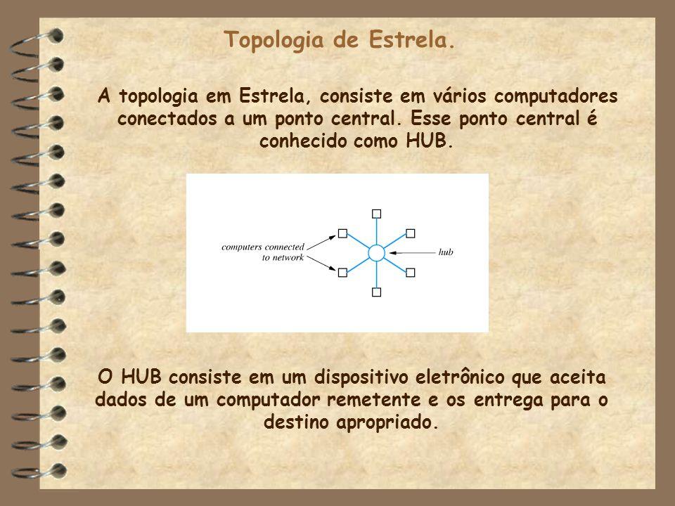 Topologia de Estrela. A topologia em Estrela, consiste em vários computadores conectados a um ponto central. Esse ponto central é conhecido como HUB.