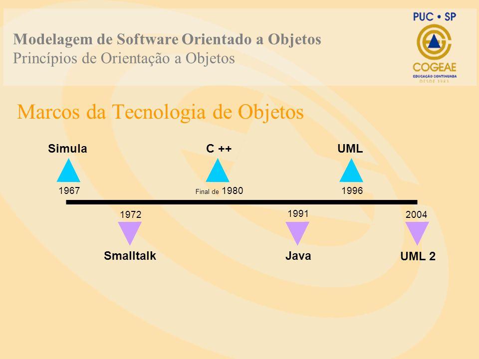 Marcos da Tecnologia de Objetos