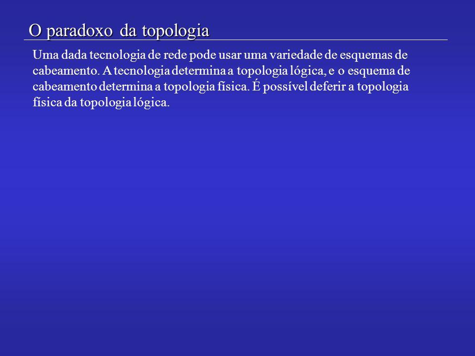 O paradoxo da topologia