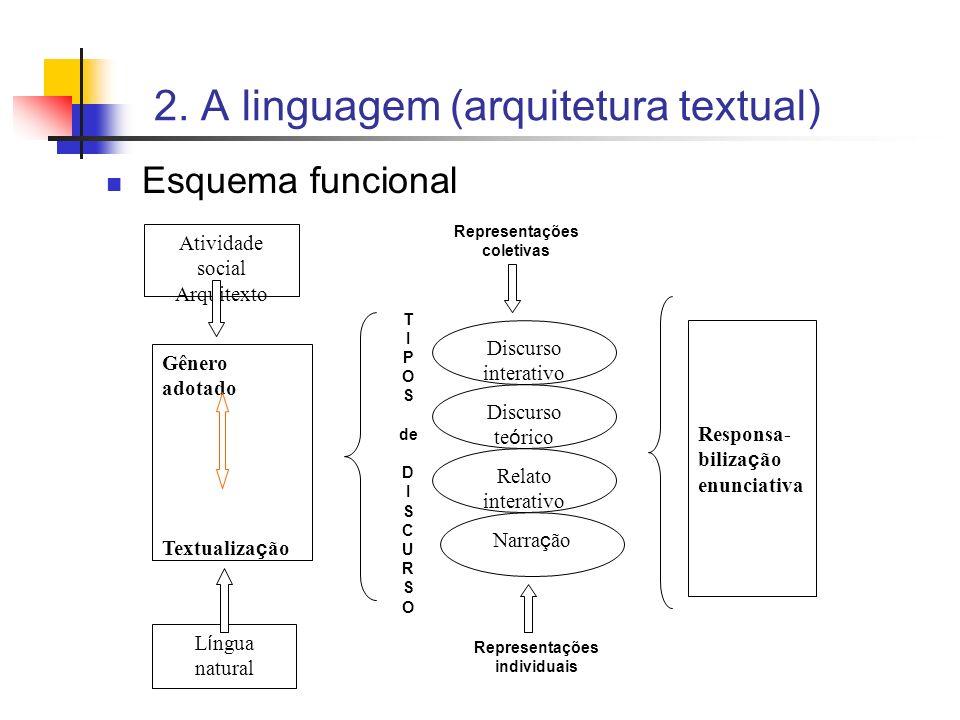 2. A linguagem (arquitetura textual)