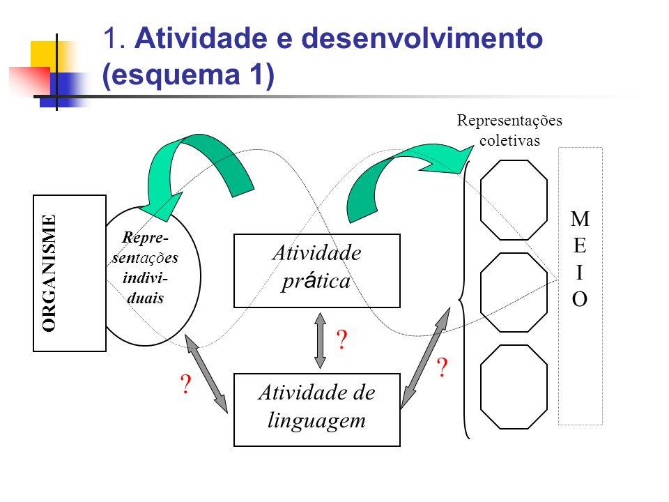 1. Atividade e desenvolvimento (esquema 1)