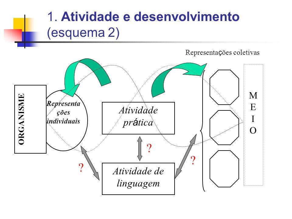 1. Atividade e desenvolvimento (esquema 2)
