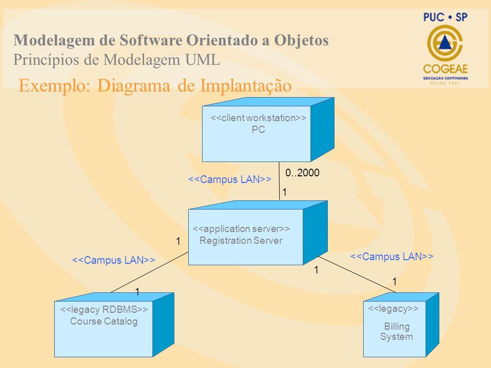 Exemplo: Diagrama de Implantação