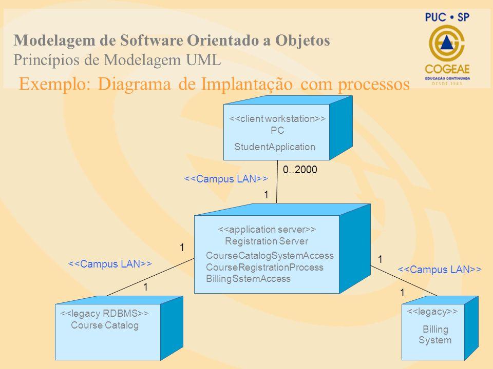 Exemplo: Diagrama de Implantação com processos