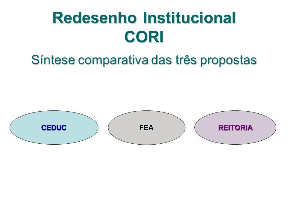 Redesenho Institucional CORI