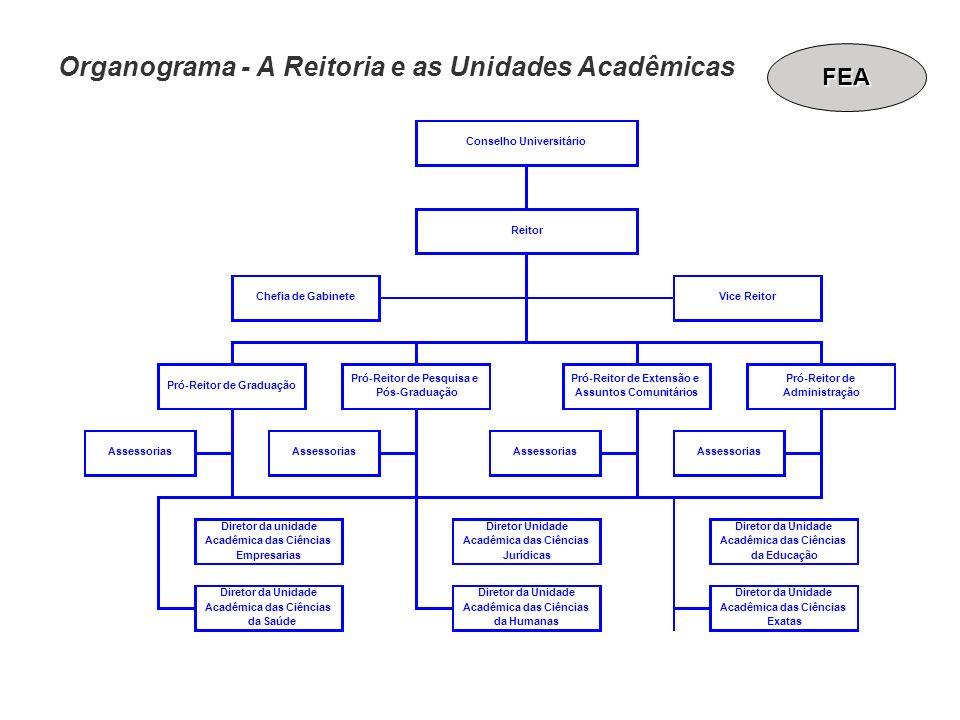 Organograma - A Reitoria e as Unidades Acadêmicas