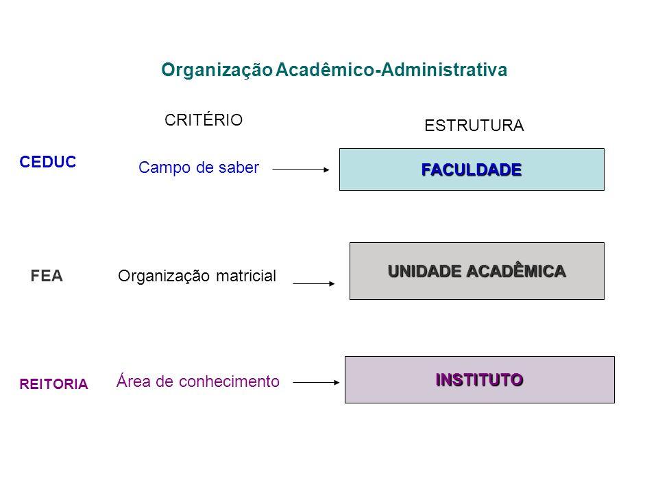Organização Acadêmico-Administrativa