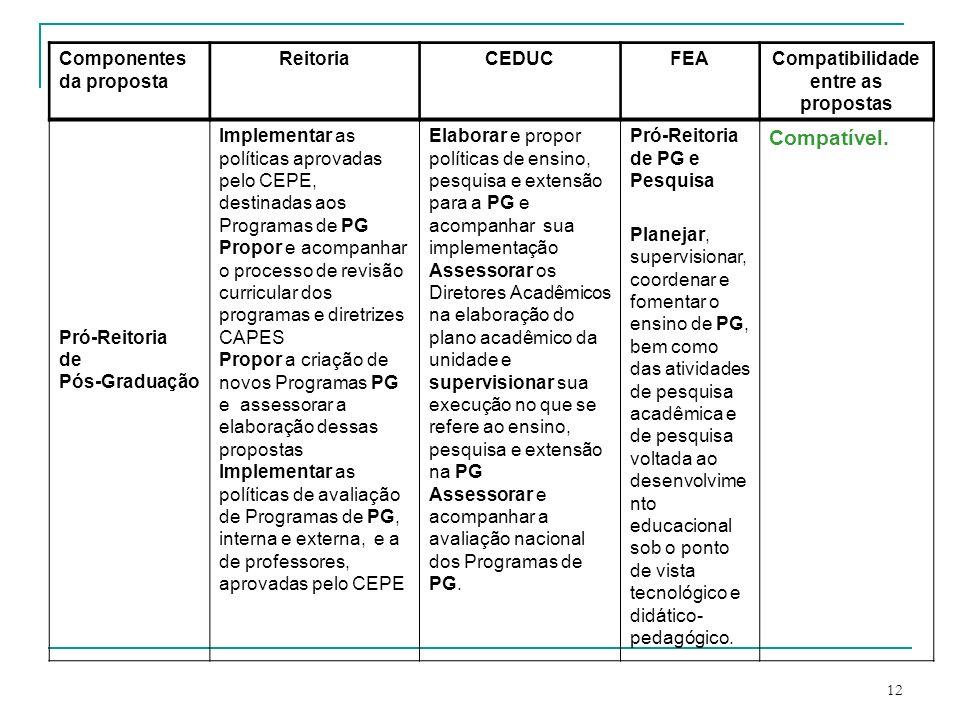 Compatibilidade entre as propostas