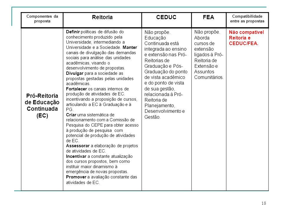 Pró-Reitoria de Educação Continuada (EC)
