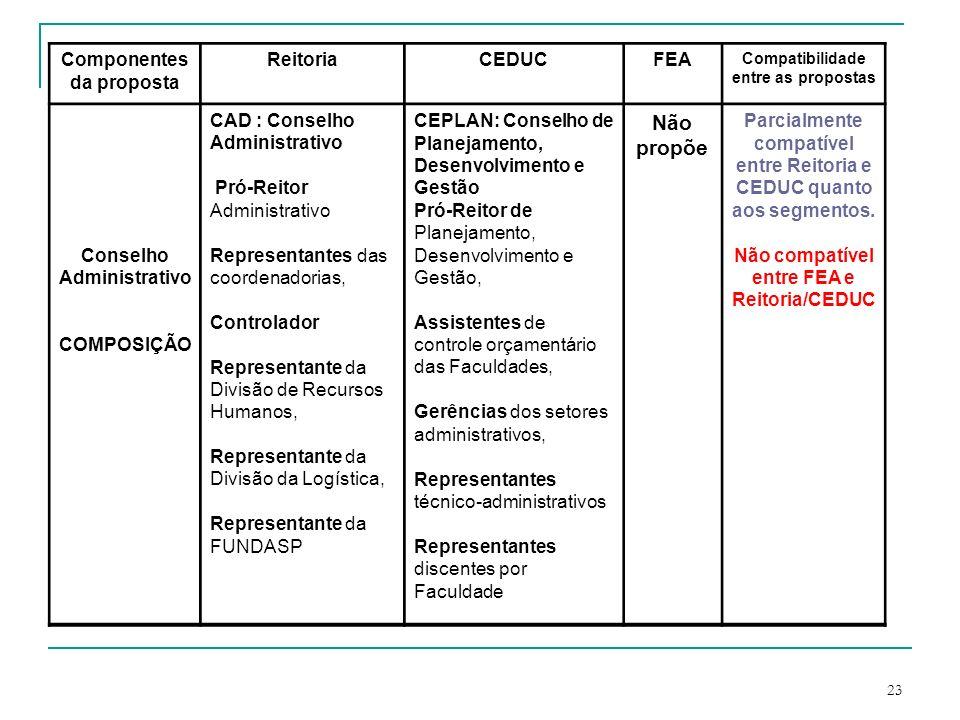 Componentes da proposta Compatibilidade entre as propostas