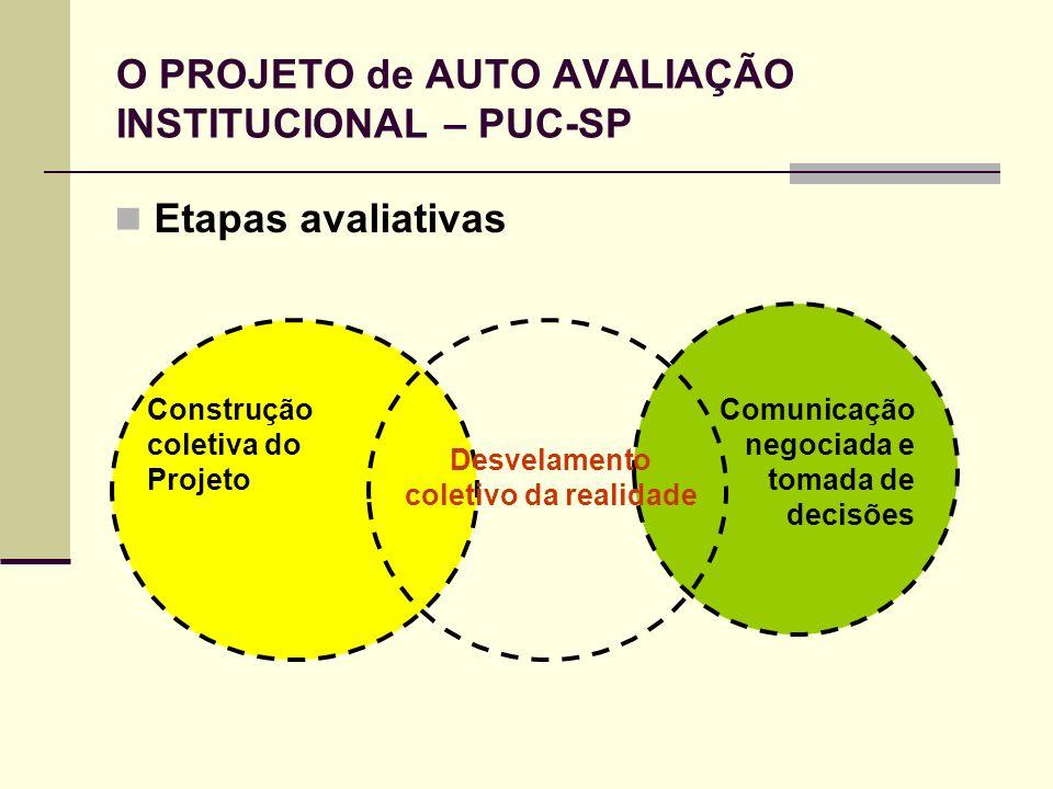 O PROJETO de AUTO AVALIAÇÃO INSTITUCIONAL – PUC-SP