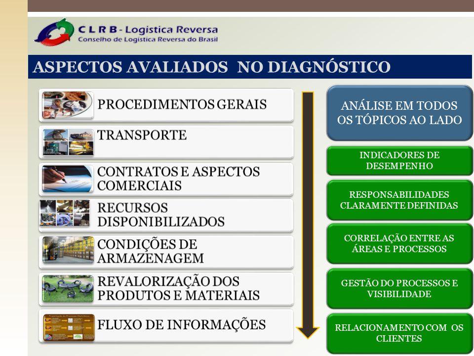ASPECTOS AVALIADOS NO DIAGNÓSTICO