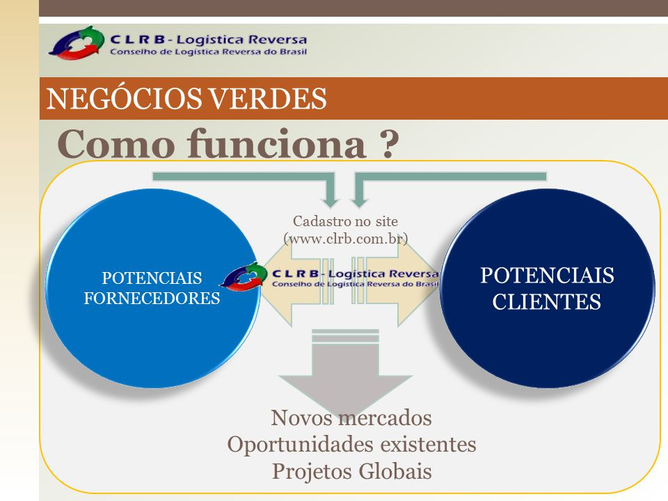 Como funciona NEGÓCIOS VERDES POTENCIAIS CLIENTES Novos mercados