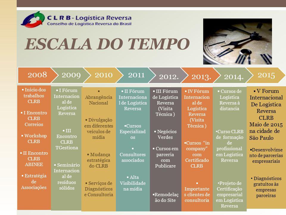 ESCALA DO TEMPO 2008. 2009. 2010. 2011. 2012... 2013... 2014... 2015. Inicio dos trabalhos CLRB.