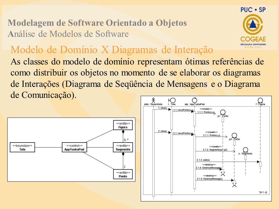 Modelo de Domínio X Diagramas de Interação
