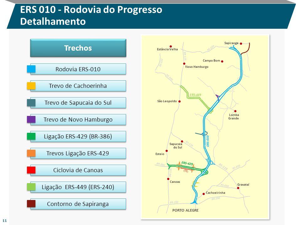 ERS 010 - Rodovia do Progresso Detalhamento