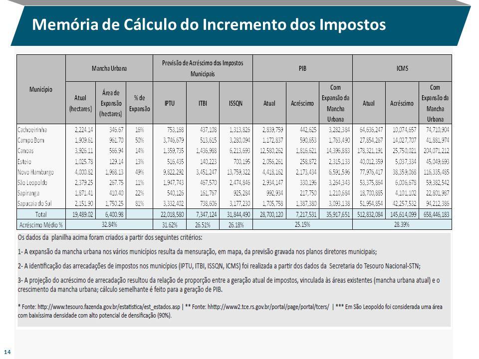 Memória de Cálculo do Incremento dos Impostos