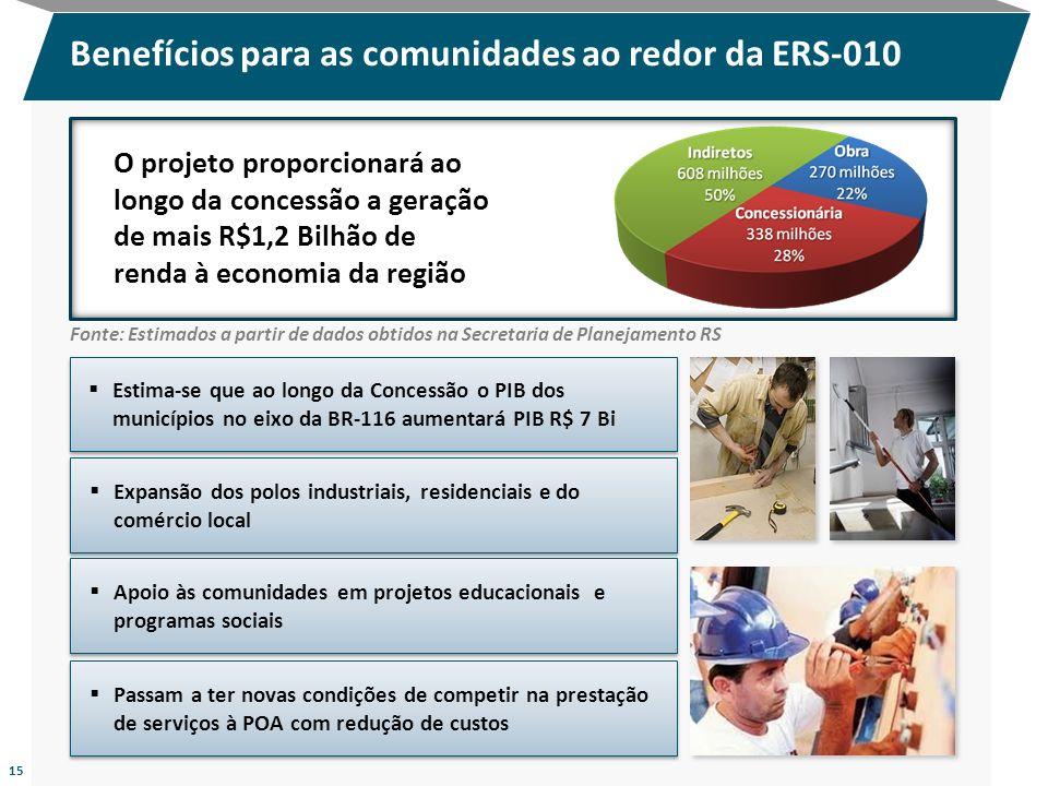 Benefícios para as comunidades ao redor da ERS-010