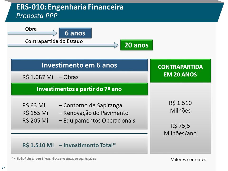 Investimentos a partir do 7º ano