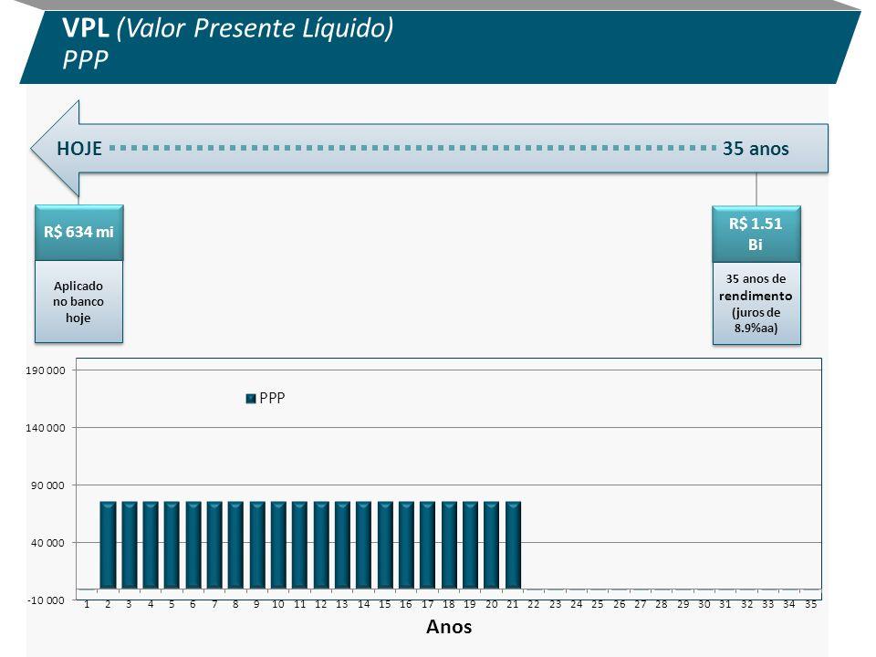 VPL (Valor Presente Líquido)
