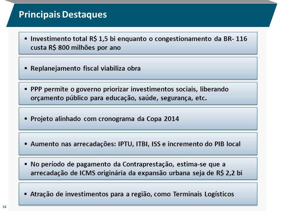 Principais DestaquesInvestimento total R$ 1,5 bi enquanto o congestionamento da BR- 116 custa R$ 800 milhões por ano.