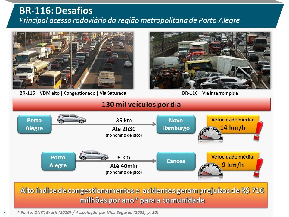 BR-116 – VDM alto | Congestionado | Via Saturada