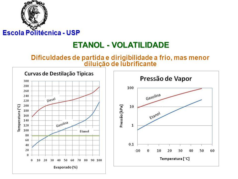 ETANOL - VOLATILIDADE Dificuldades de partida e dirigibilidade a frio, mas menor diluição de lubrificante.