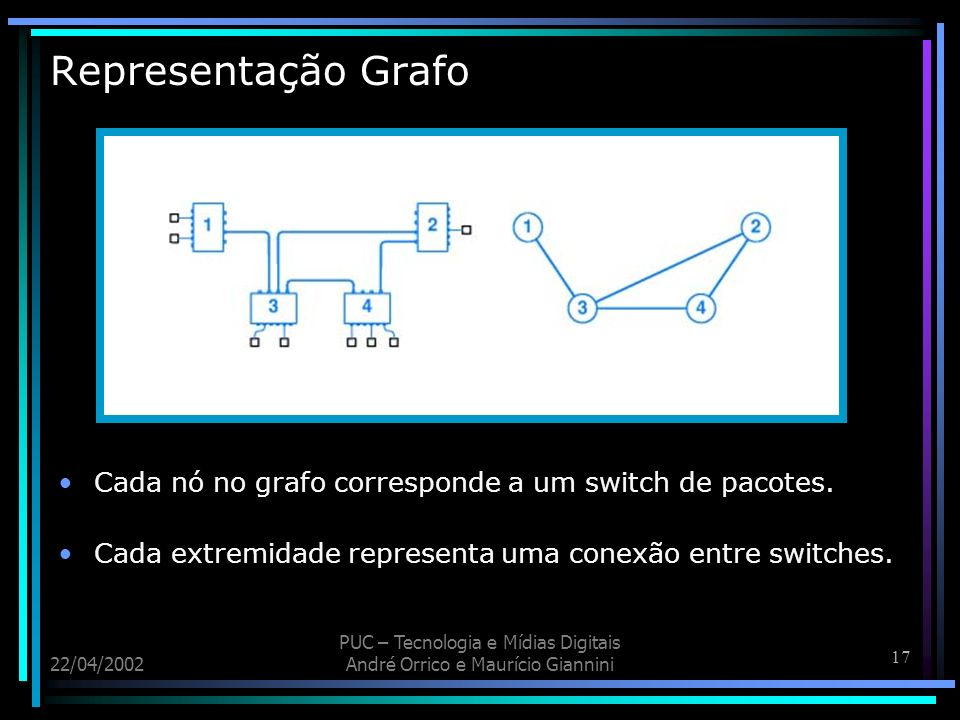 Representação Grafo Cada nó no grafo corresponde a um switch de pacotes. Cada extremidade representa uma conexão entre switches.