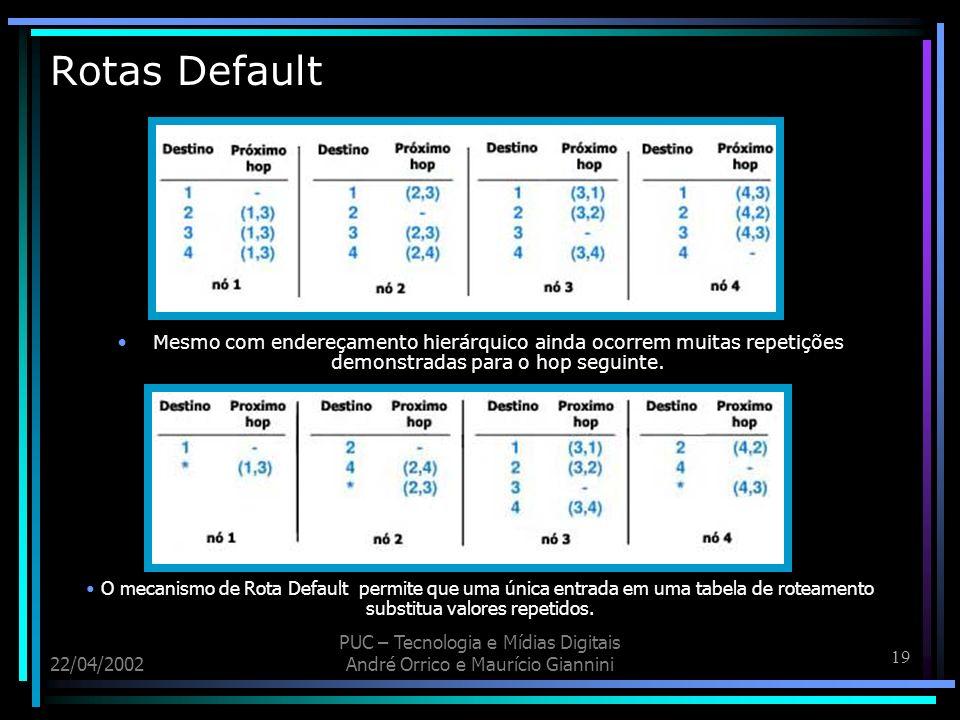 Rotas Default Mesmo com endereçamento hierárquico ainda ocorrem muitas repetições demonstradas para o hop seguinte.