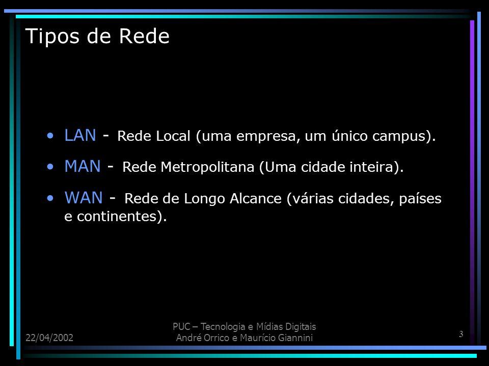 Tipos de Rede LAN - Rede Local (uma empresa, um único campus).