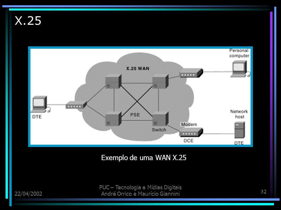 X.25 Exemplo de uma WAN X.25. 22/04/2002. PUC – Tecnologia e Mídias Digitais.