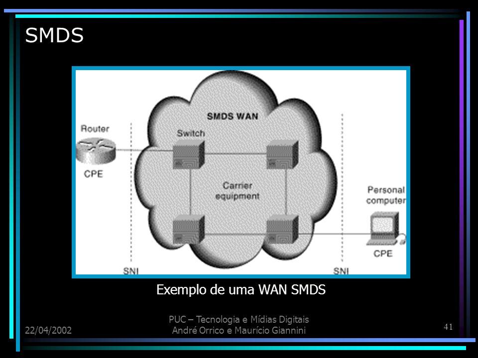 SMDS Exemplo de uma WAN SMDS 22/04/2002