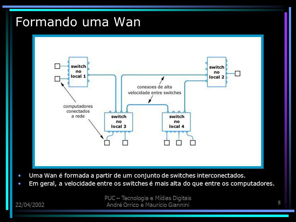 Formando uma Wan Uma Wan é formada a partir de um conjunto de switches interconectados.