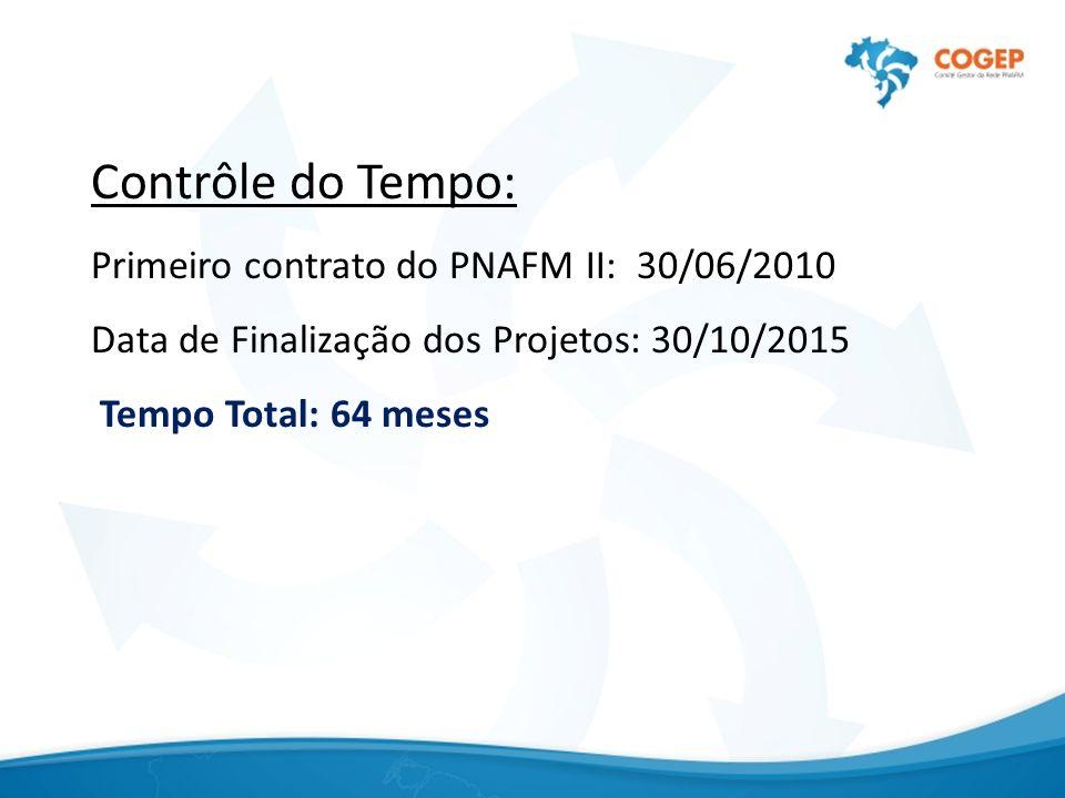 Contrôle do Tempo: Primeiro contrato do PNAFM II: 30/06/2010 Data de Finalização dos Projetos: 30/10/2015 Tempo Total: 64 meses