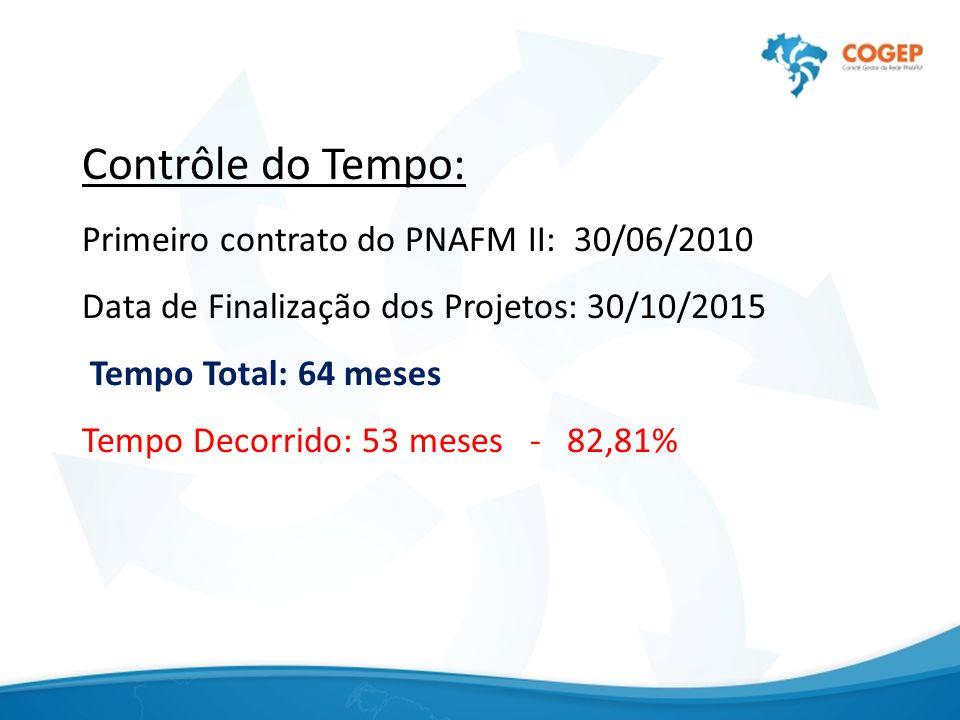 Contrôle do Tempo: Primeiro contrato do PNAFM II: 30/06/2010 Data de Finalização dos Projetos: 30/10/2015 Tempo Total: 64 meses Tempo Decorrido: 53 meses - 82,81%