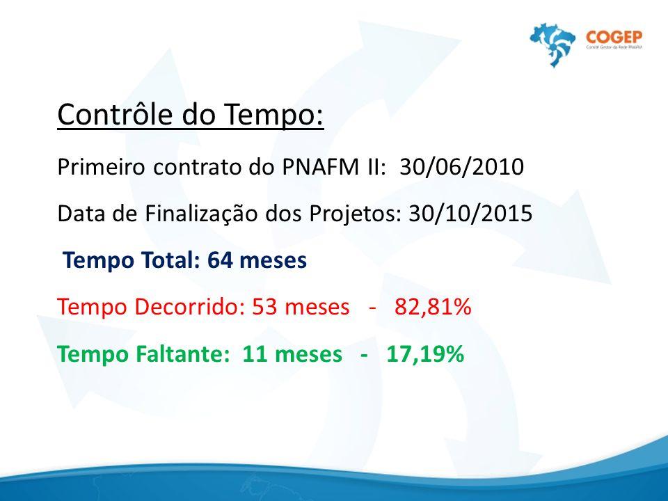 Contrôle do Tempo: Primeiro contrato do PNAFM II: 30/06/2010 Data de Finalização dos Projetos: 30/10/2015 Tempo Total: 64 meses Tempo Decorrido: 53 meses - 82,81% Tempo Faltante: 11 meses - 17,19%